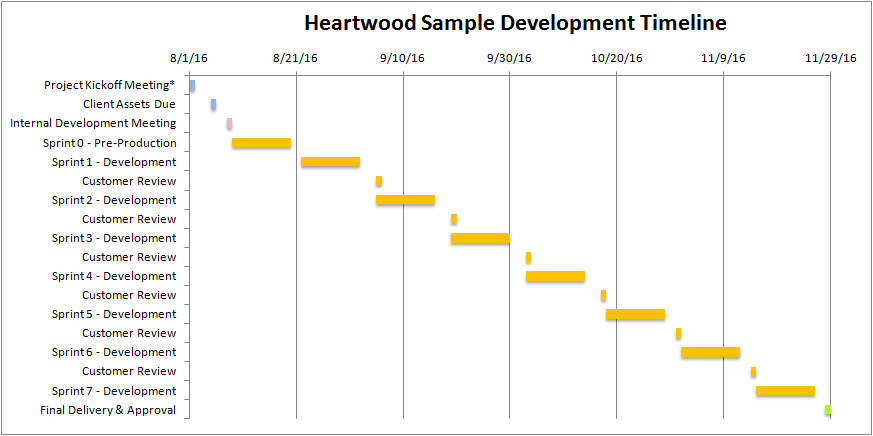 Sample Development Schedule